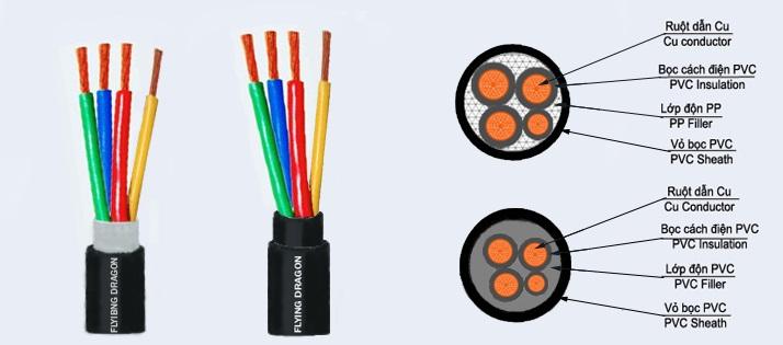 Dây dẫn điện 3 pha 4 lõi