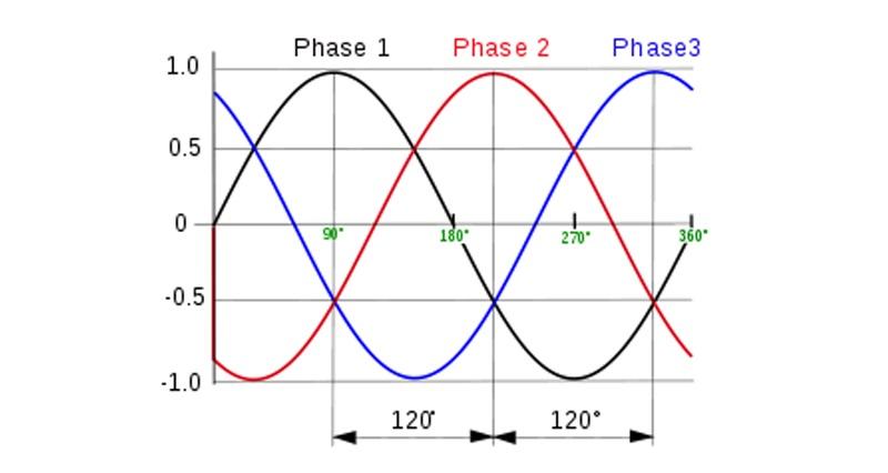 đồ thị biểu diễn các pha trong dòng điện 3 pha