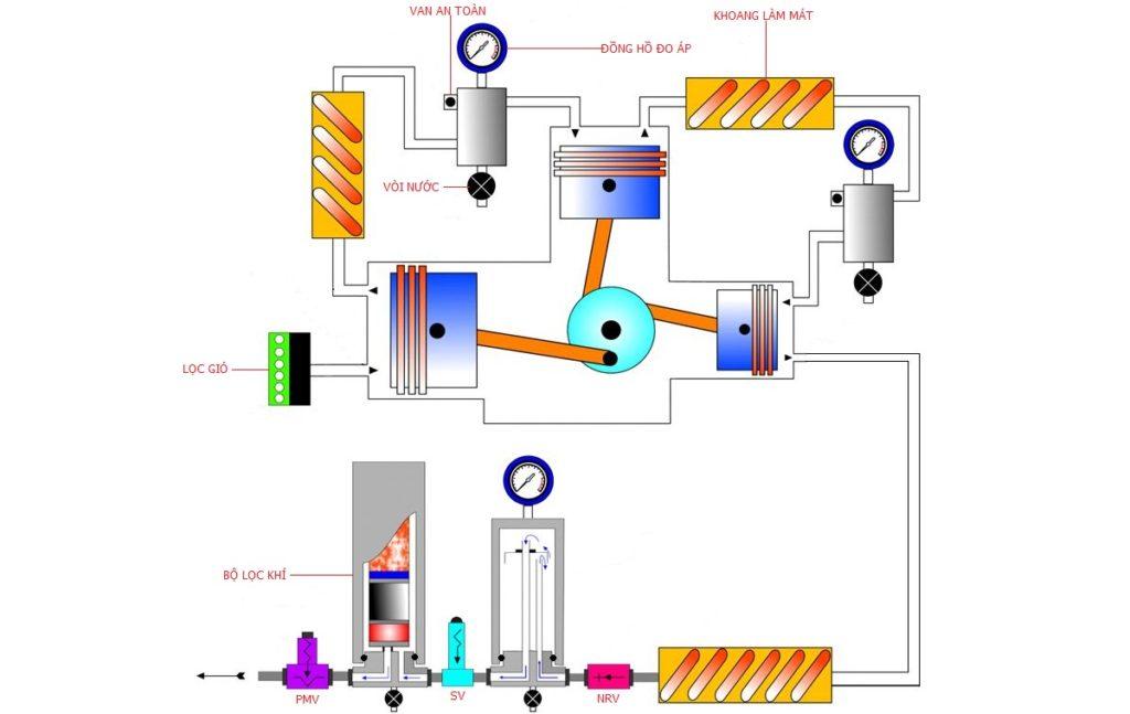 máy nén khí piston 2 cấp 1 chiều